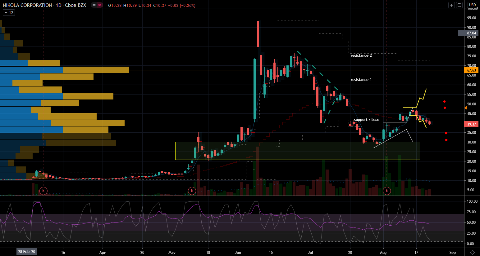 Electric Car Stocks: Nikola (NKLA) Chart Showing Support Below and Trigger Above