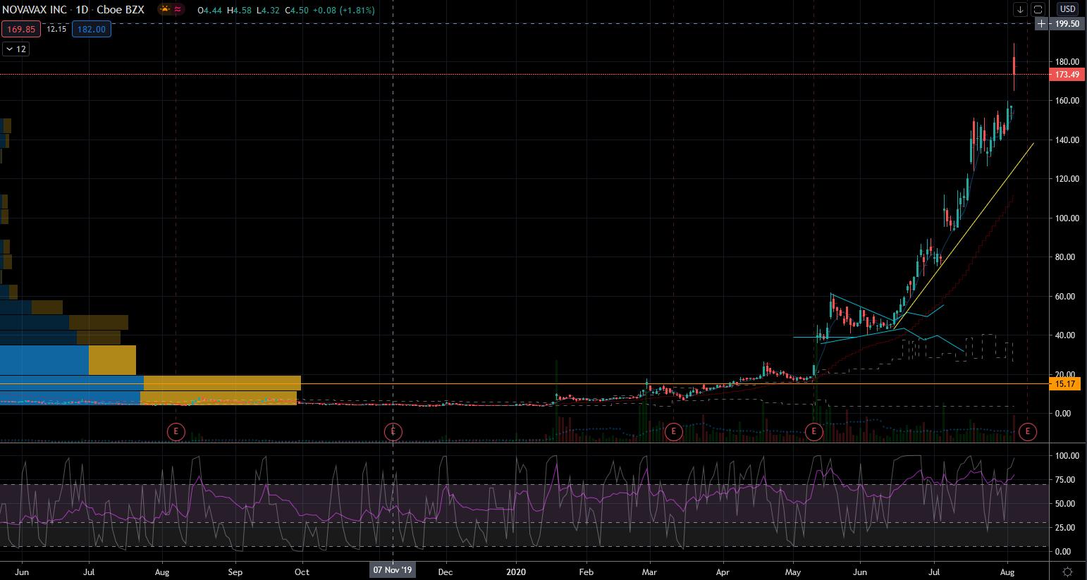 Hot Stocks: Novavax (NVAX) Stock Chart Showing Extended Exuberezce