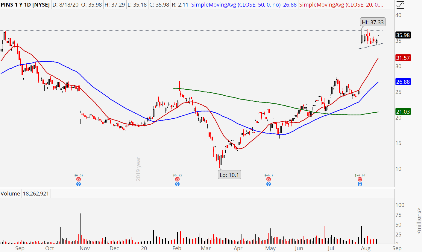 Pinterest (PINS) stock chart showing imminent breakout