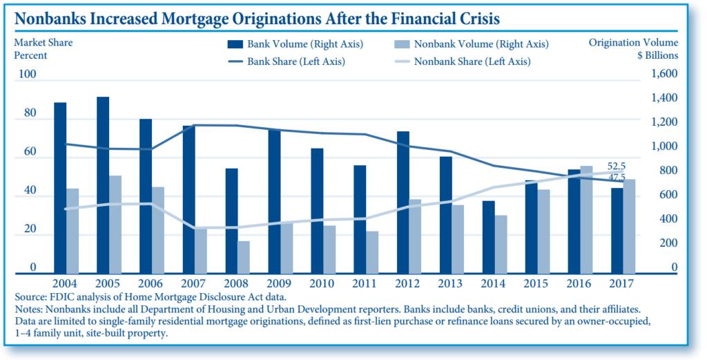 RKT - Nonbank increased mortgage originations Aug 2020