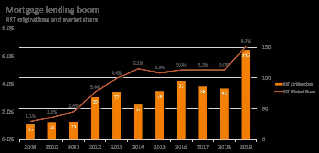 RKT - Origination growth rate graph