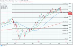 Daily chart of SPLK stock price.