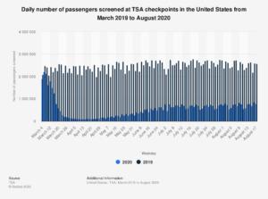 Chart of daily TSA traffic.
