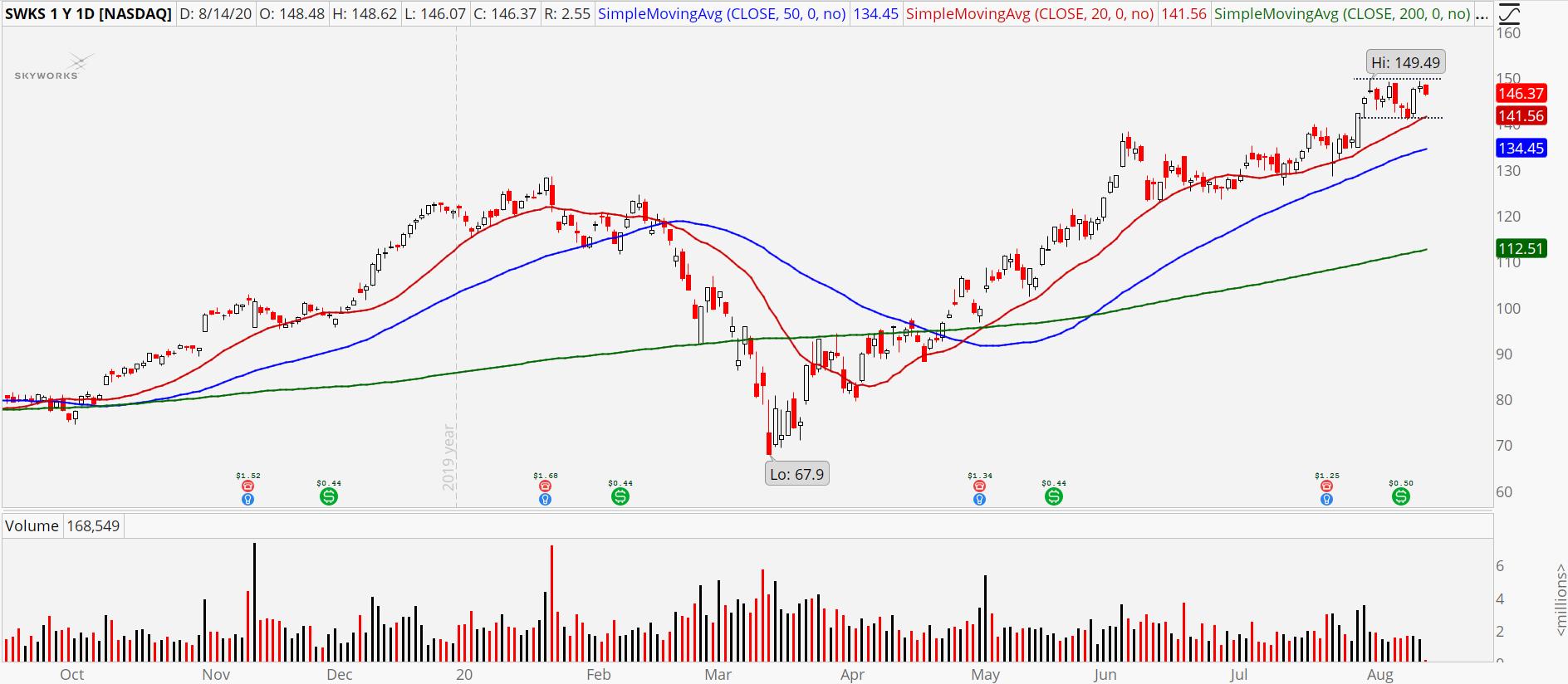 Skyworks (SWKS) stock showing high base breakout