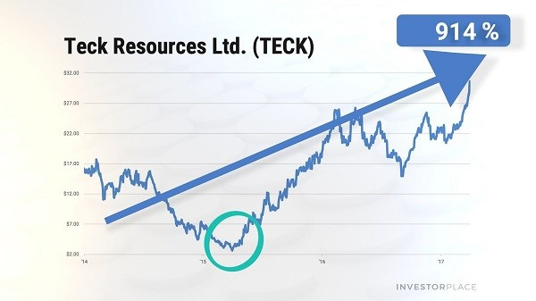 Chart showing the stock price of Teck Resources (TECK) from 2014 to 2017.
