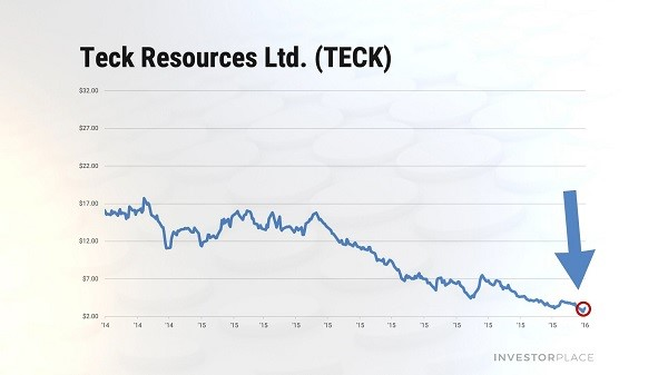 Chart showing the stock price of Teck Resources (TECK) from 2014 through 2016.