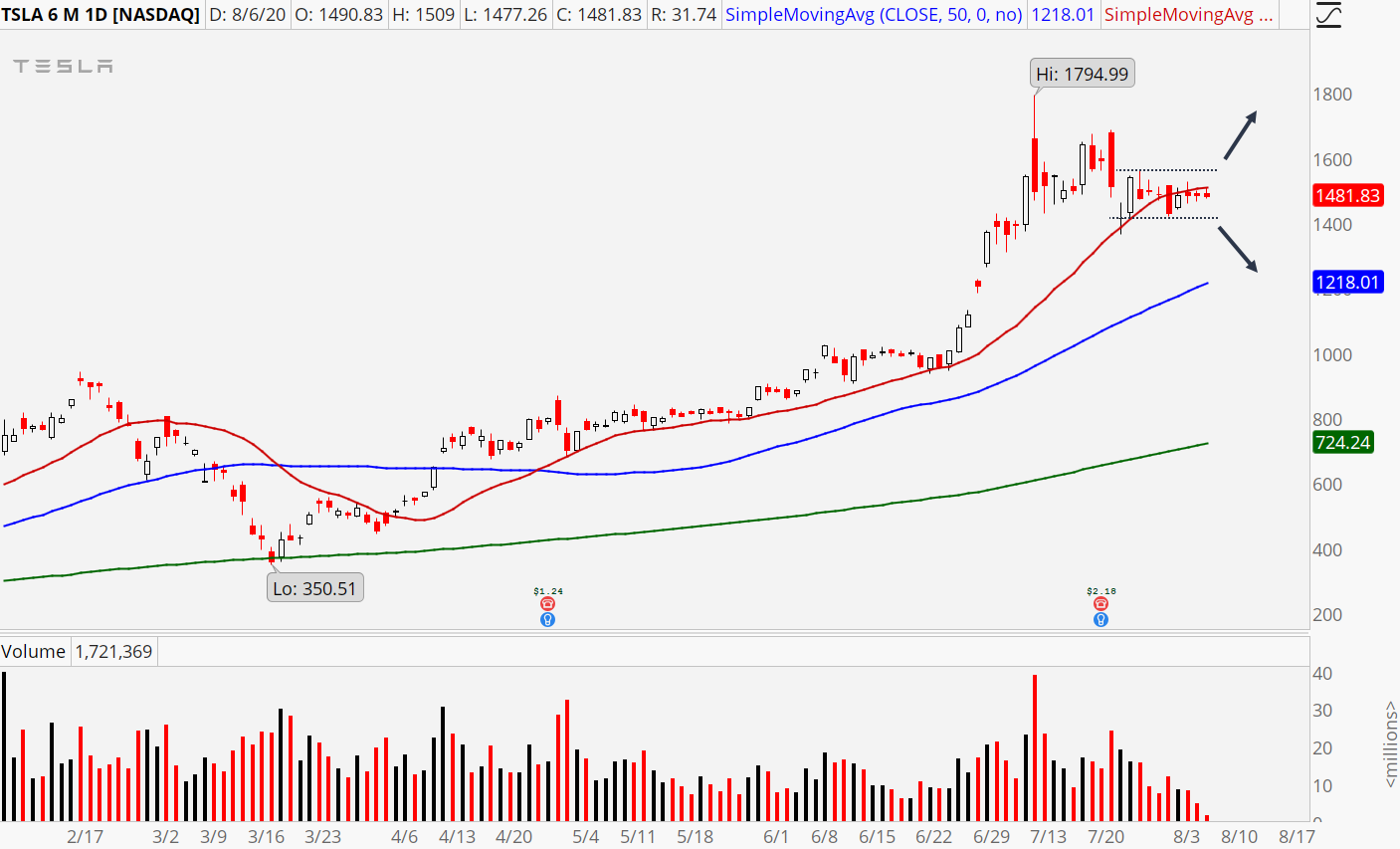 Tesla (TSLA) daily chart showing consolidation breakout setup