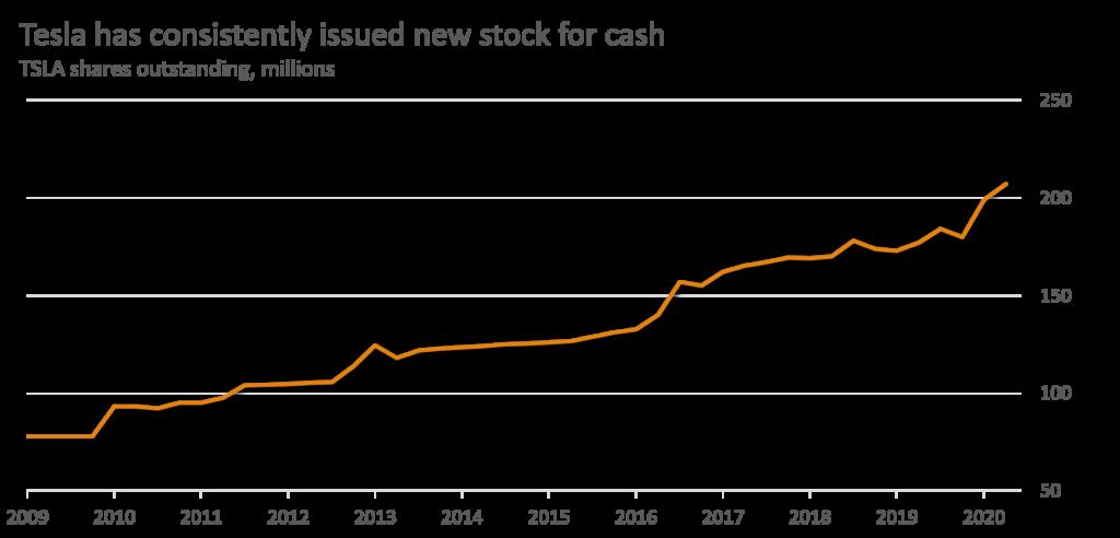 TSLA - Graph of shares outstanding Aug 2020