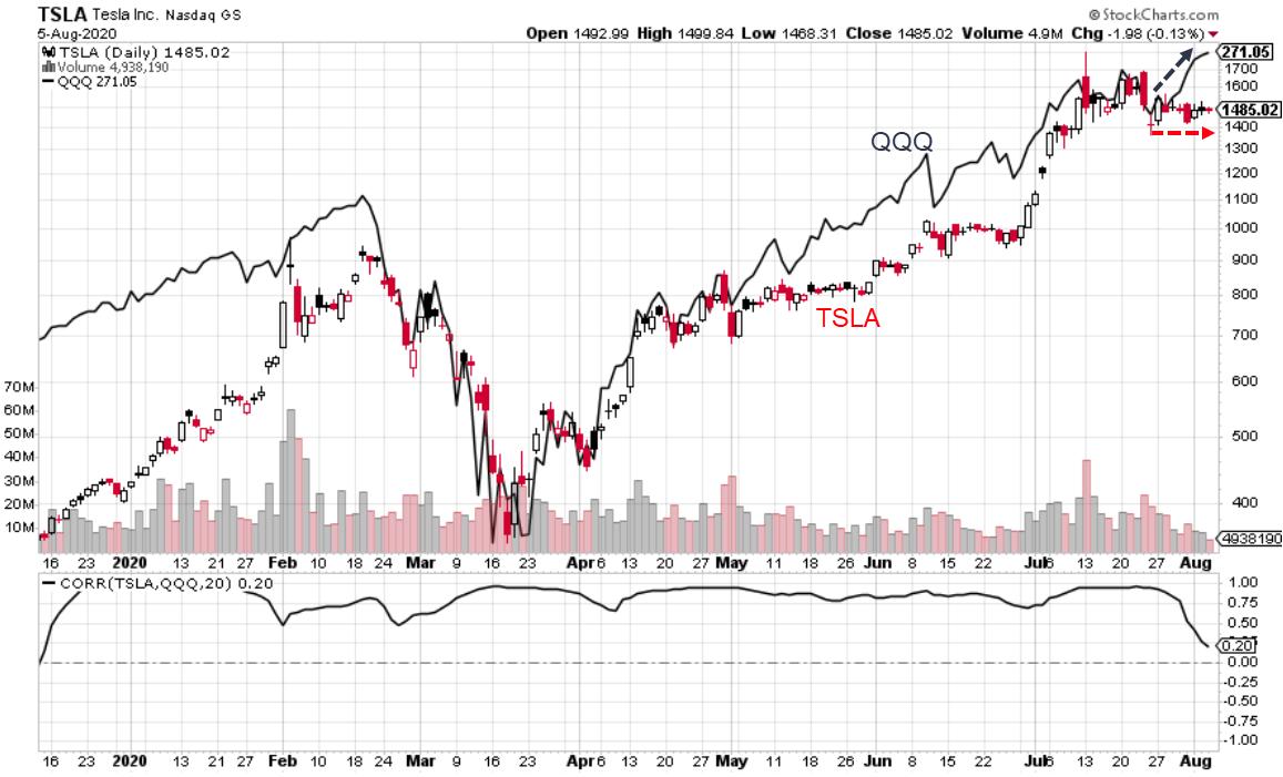 Tesla (TSLA) stock chart with QQQ overlay showing break in correlation