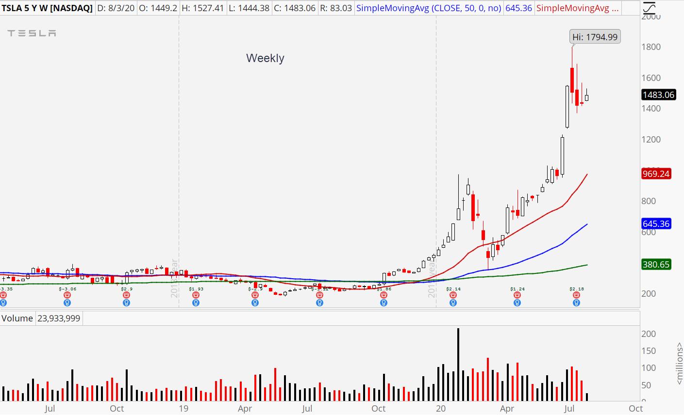 Tesla (TSLA) weekly stock chart showing powerful uptrend