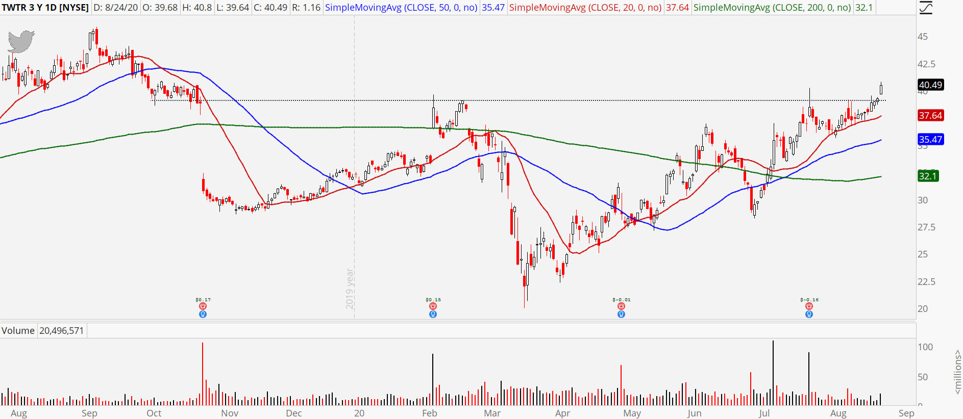 Twitter (TWTR) stock daily chart showing breakout details