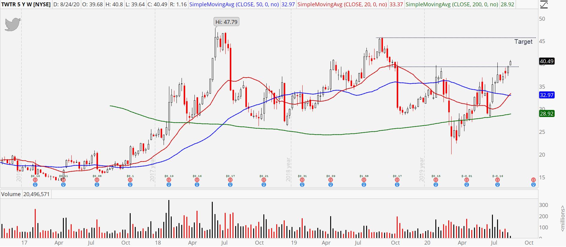 Twitter (TWTR) stock weekly chart showing upside targetrt