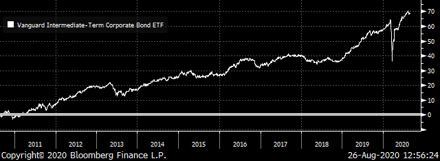 A chart showing the price of the Vanguard Intermediate-Term Corporate Bond ETF (VCIT) from 2011 to 2020.