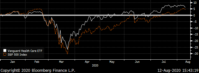 A chart comparing the total returns of the VHT ETF and the S&P 500.