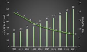Revenue and FWD Price/Sales estimates for Visa (NYSE:V)