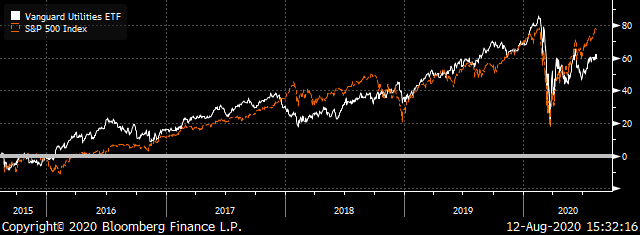 A chart showing the total returns of the VPU ETF and the S&P 500.