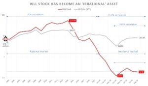 WLL stock vs. oil prices (WTI)