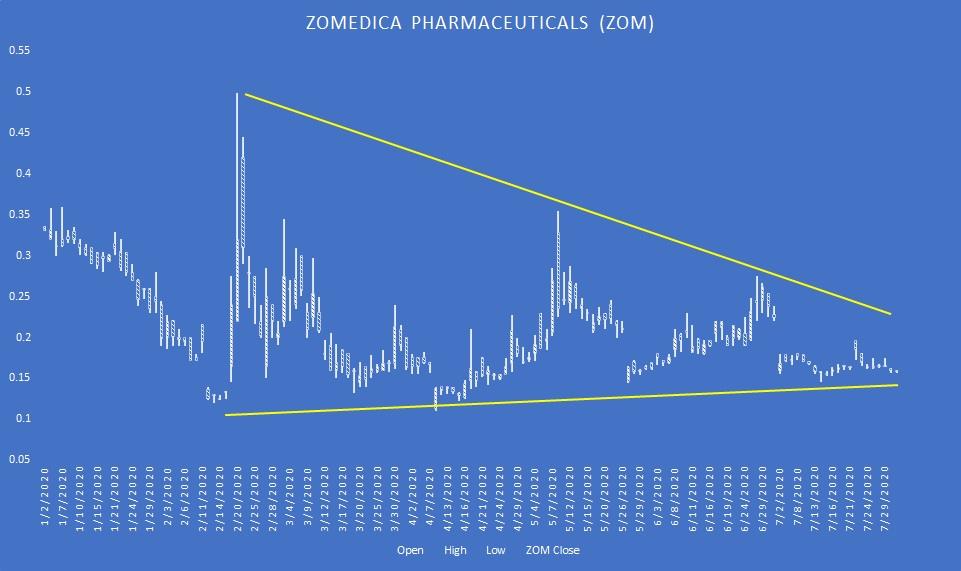 ZOM stock candlestick chart