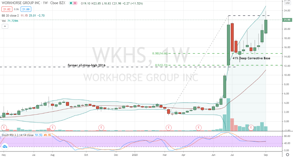 Workhorse Group (WKHS) weekly corrective base breakout