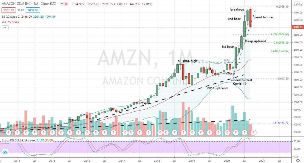 Amazon (AMZN) topping pattern in play