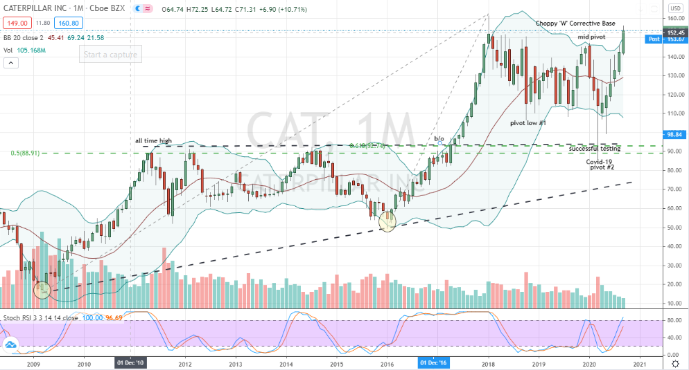 Caterpillar (CAT) monthly 'W' mid-pivot breakout