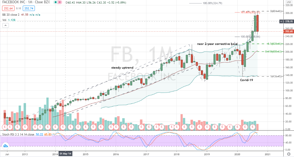 Facebook (FB) monthly bearish top hinting of downside risks
