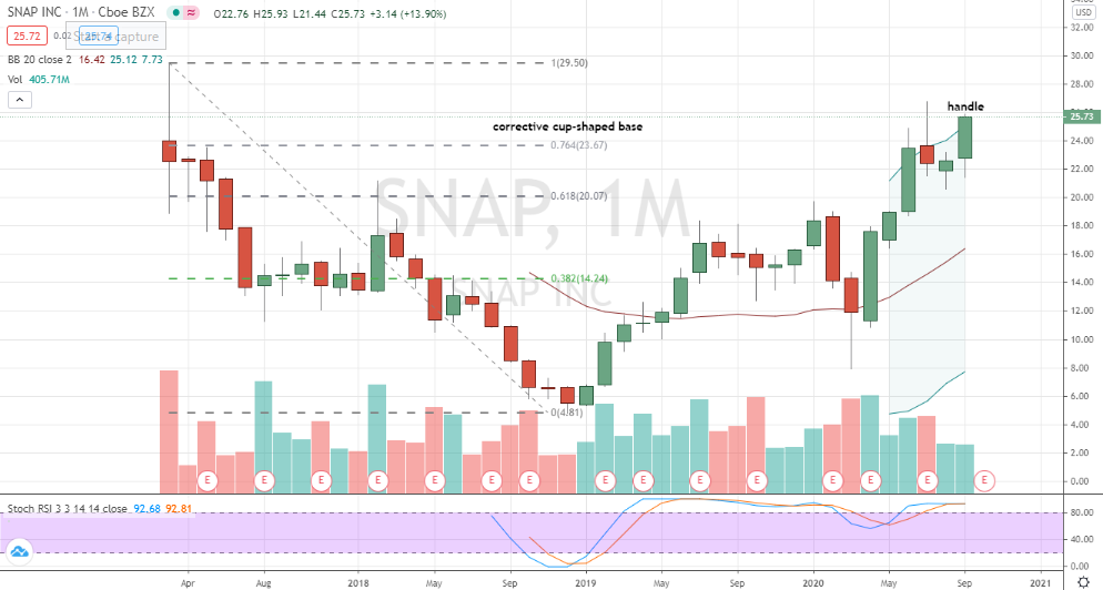 Snap (SNAP) weekly handle consolidation shaping up for breakout
