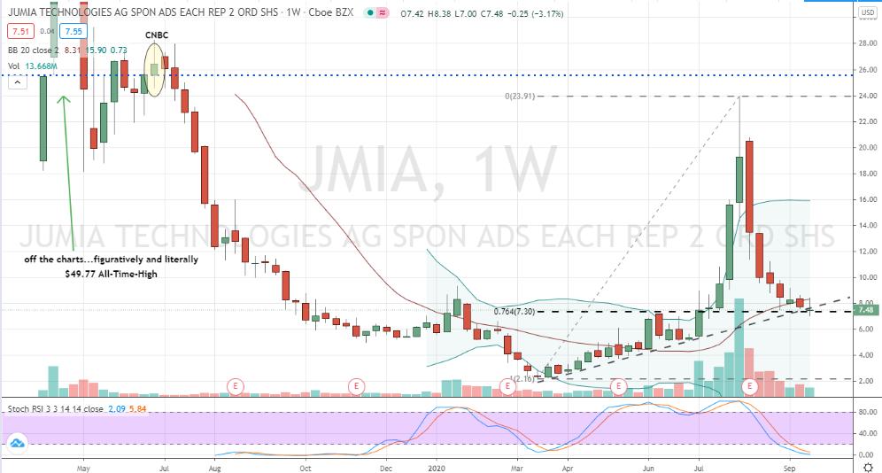 Jumia Technologies (JMIA) deep value pullback forming