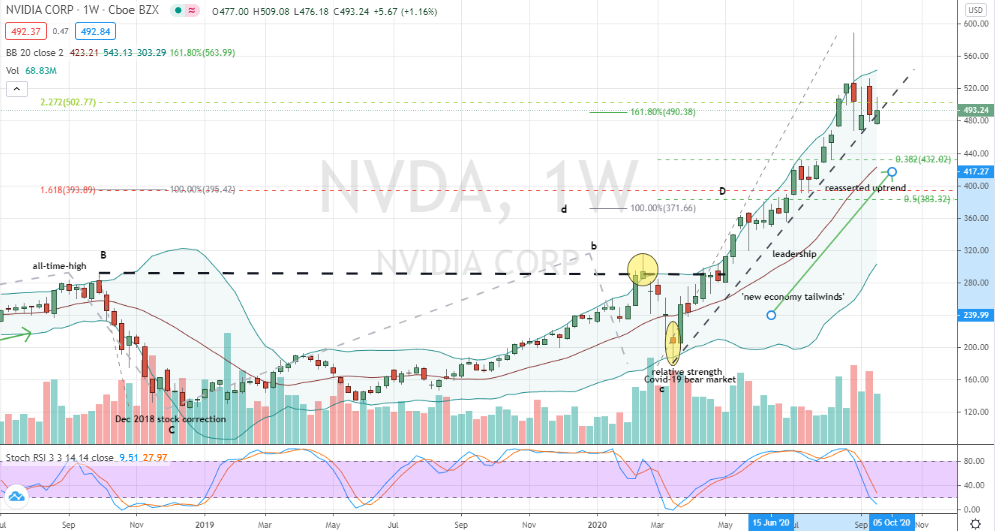 Nvidia (NVDA) weekly correction into key trendline support