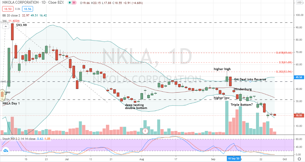 Nikola (NKLA) broken support and new lows