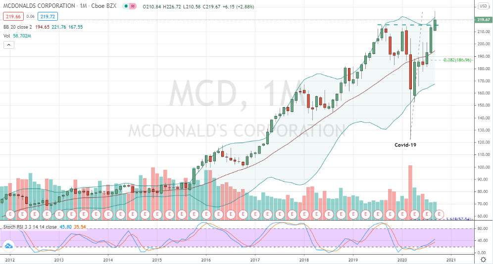 McDonald's (MCD) relative and absolute pattern strength