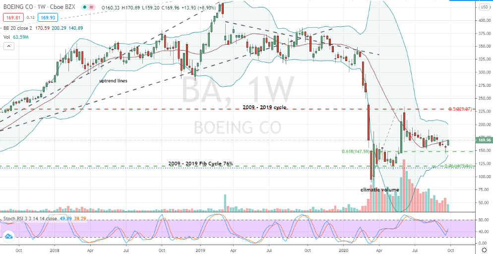 Boeing (BA) confirmed weekly chart bottoming pattern
