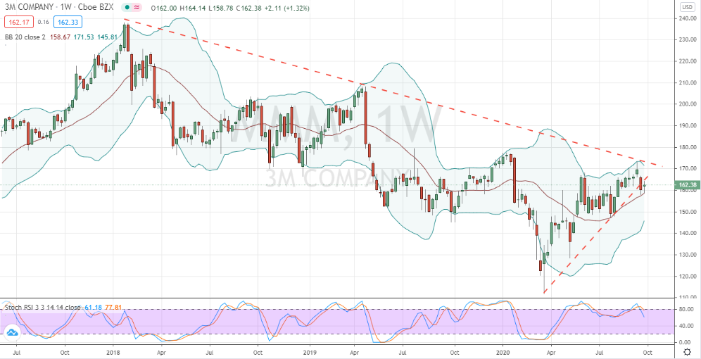 3M (MMM) shows failure at resistance and breakdown of support