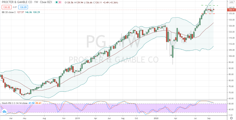 Procter & Gamble (PG) flat base forming for breakout or breakdown positioning