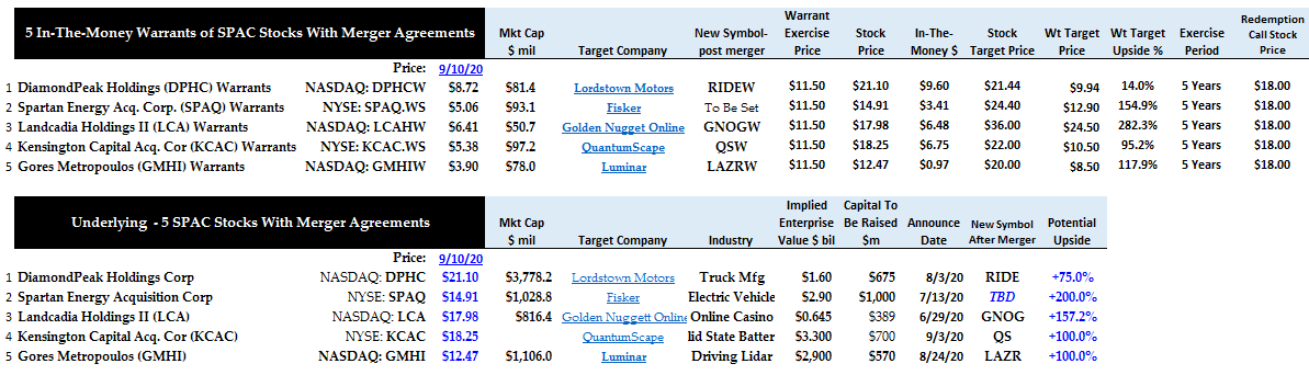 5 In The Money Warrants of SPAC Stocks With Mergers