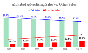 9-12-20 - Alphabet stock - Growth of non-Advertising Sales as Percent of Total Sales