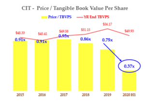 Dividend Stocks - CIT - Price to TBVPS History