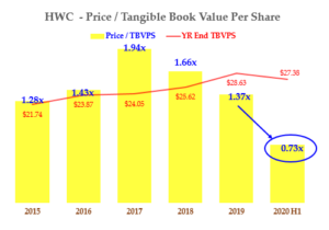 Dividend Stocks - HWC - Price to TBVPS History