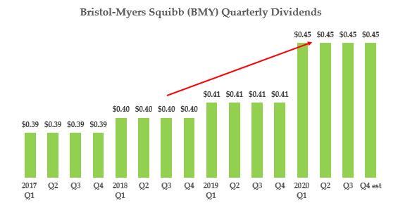 BMY Stock - Quarterly Dividend Pymt History