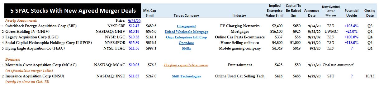 9-24-20 - Summary - SPAC stocks - New merger deals