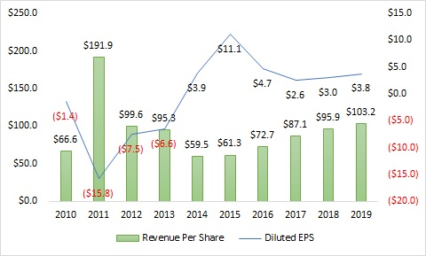 Chart shows American Airlines (NASDAQ:AAL) data on Revenue Per Share and Diluted EPS