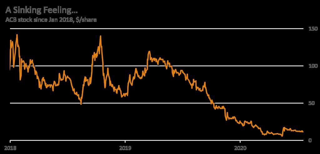 ACB - Share Price Aug 2020