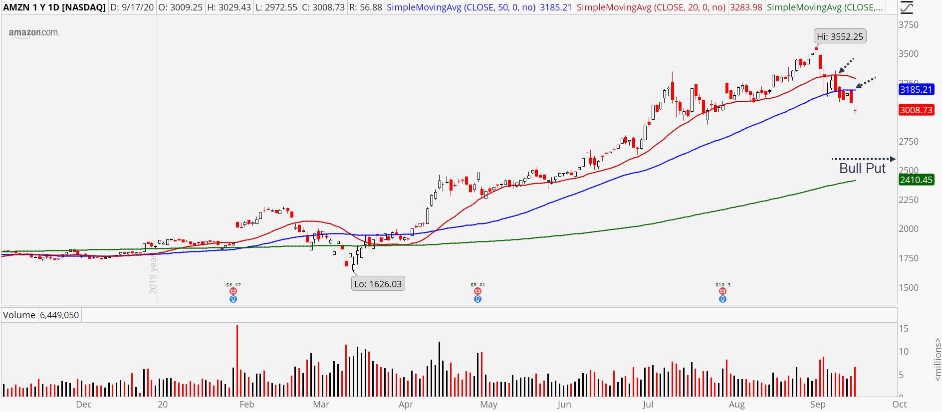 Amazon (AMZN) daily chart showing trend reversal