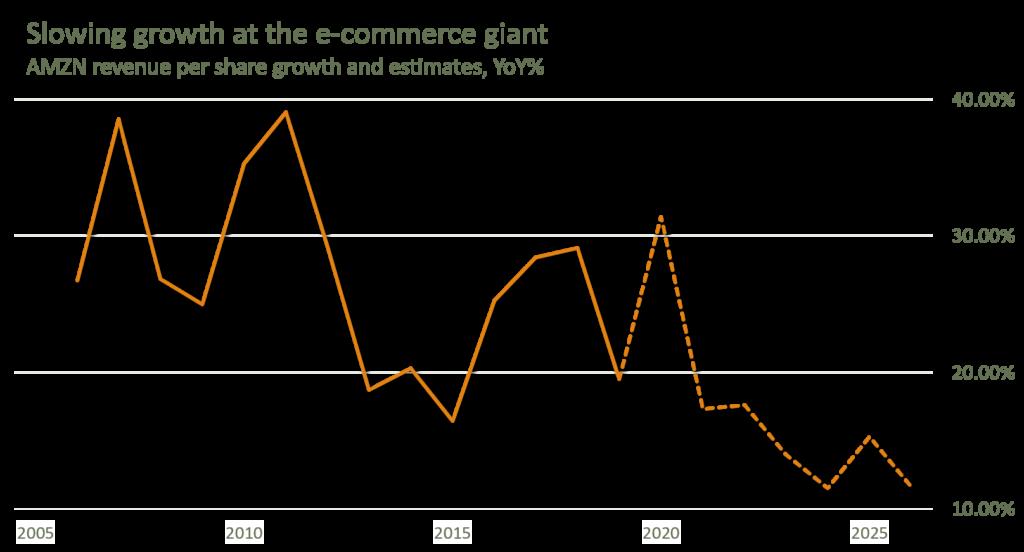 AMZN Stock - Graph of revenue per share Aug 2020