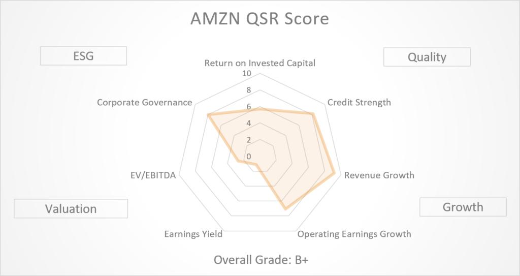 AMZN Stock - QSR Score Graph Sep 2020