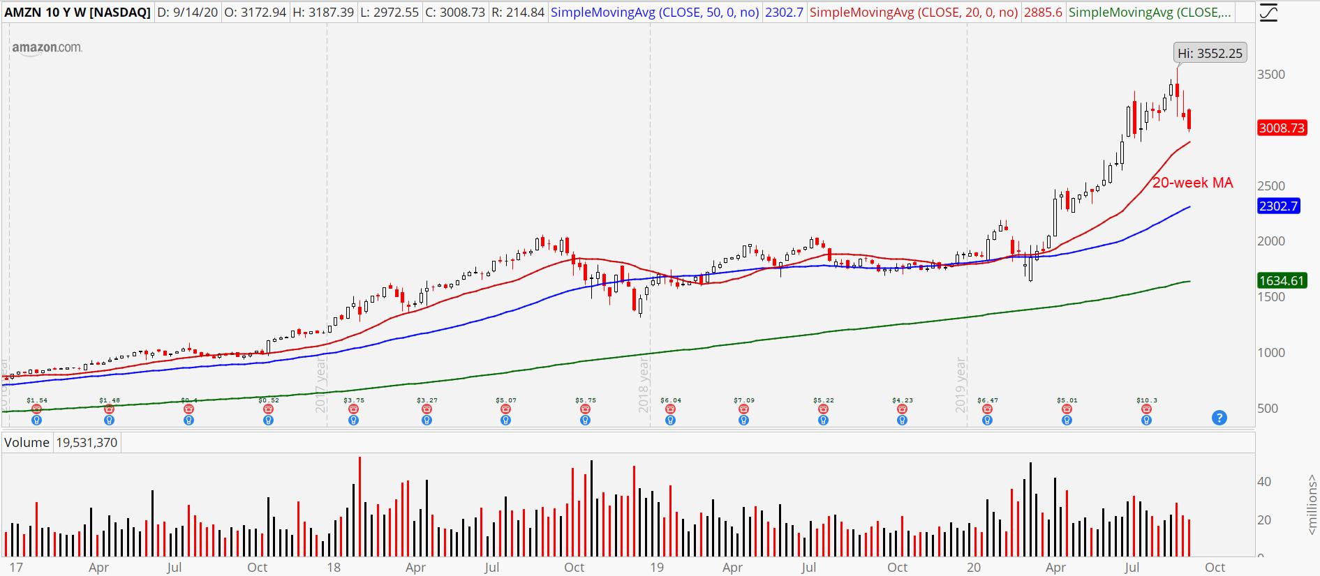 Amazon (AMZN) weekly chart showing buy the dip setup