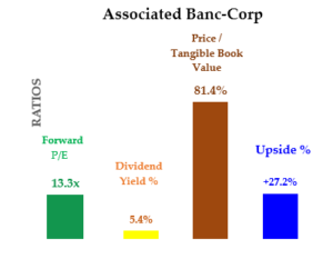 ASB stock - Value ratios and upside