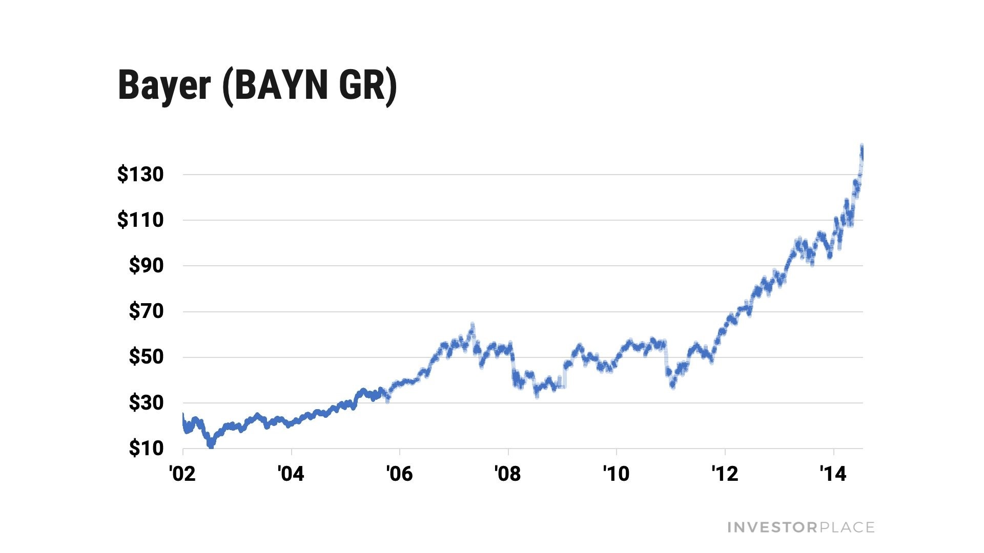 A chart showing the share price of Bayer (BAYRY) climb 1,000%.