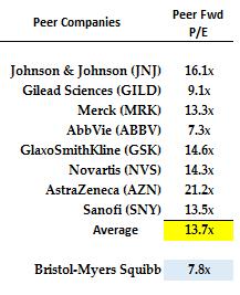 BMY Stock - PE Comps w Peers