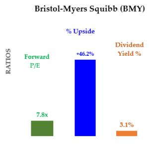 BMY Summary - PE, Upside and Yield